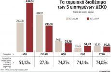 Έχουν βάλει στο μάτι και το «ταμείο» των ΔΕΚΟ ύψους 852 εκατ. ευρώ