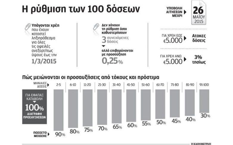 Ο δεκάλογος της νέας ρύθμισης των 100 δόσεων για χρέη προς το Δημόσιο