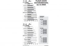 Στα ύψη οι δαπάνες για συντάξεις παρά τις μεταρρυθμίσεις