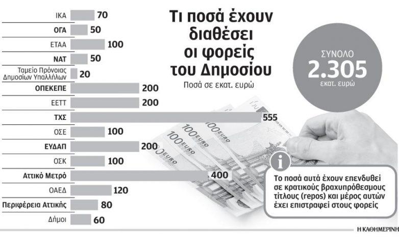 Μέτρα για αύξηση φορολογικών εσόδων στο σημερινό κυβερνητικό συμβούλιο