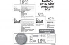 Δύσκολη η εξίσωση του ενιαίου συντελεστή ΦΠΑ