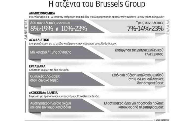 Μπρα ντε φερ στις Βρυξέλλες μεταξύ Αθήνας και δανειστών