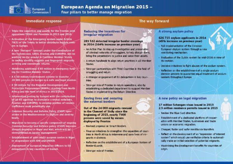 Ευρωπαϊκή ατζέντα με άμεσα μέτρα για τη μετανάστευση