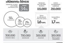 Ειδοποιητήρια προς 1 εκατ. δανειολήπτες με οφειλές αποστέλλουν οι τράπεζες