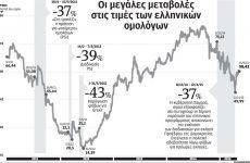 Γιατί οι ξένοι αγοράζουν, ξανά, ελληνικά ομόλογα