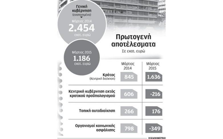 Μείωση εισφορών, κρατικής επιχορήγησης βουλιάζουν τα Ταμεία