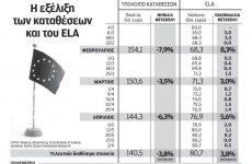 Ανάσα στις εγχώριες τράπεζες δίνει η Ευρωπαϊκή Κεντρική Τράπεζα