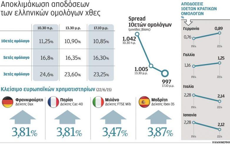 Η προοπτική συμφωνίας εκτίναξε τις αγορές