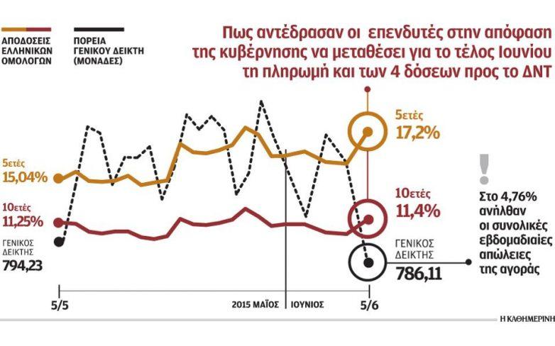 Μαζικές πωλήσεις στο Χρηματιστήριο Αθηνών – Το 5% άγγιξε η πτώση