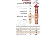 Βουτιά στα έσοδα, εκτόξευση των οφειλών του Δημοσίου