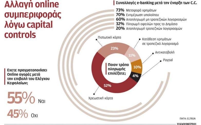 Πλήγμα στο ηλεκτρονικό εμπόριο από την επιβολή των capital controls