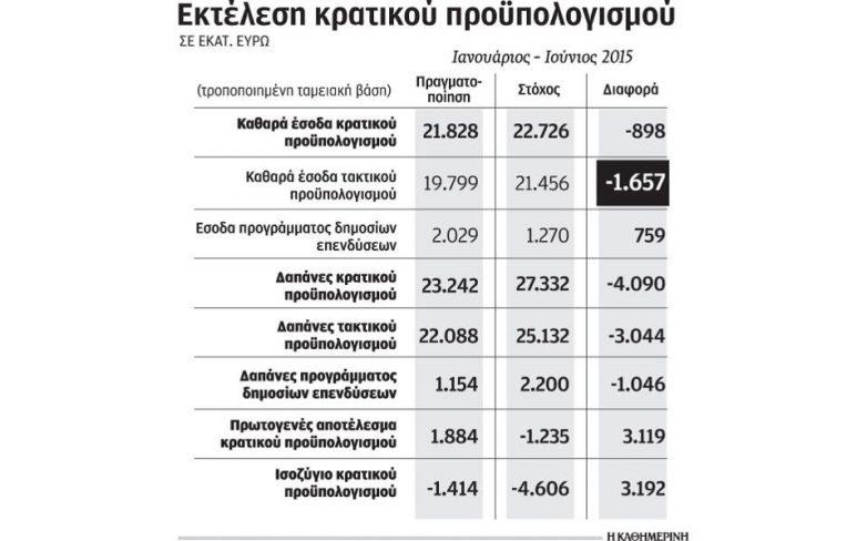 «Τρύπα» 2,3 δισ. ευρώ στα έσοδα και στάση πληρωμών από το Δημόσιο το α΄ εξάμηνο