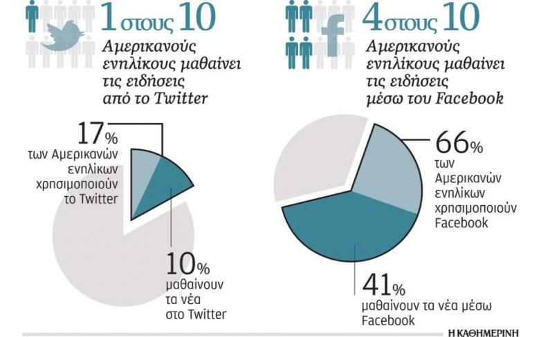 Το Facebook και το Twitter ως πηγές ενημέρωσης