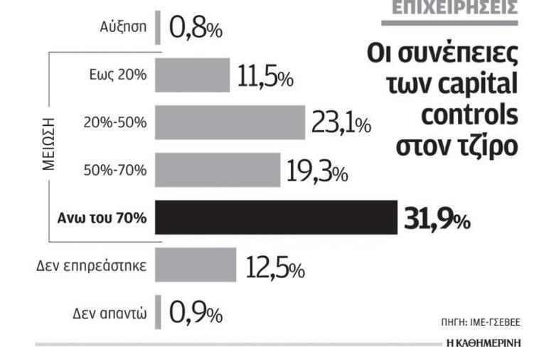 ΓΣΕΒΕΕ: Πτώση έως 70% του τζίρου στις μικρομεσαίες
