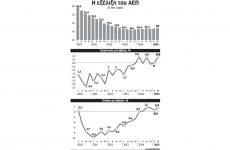Μαζική κατανάλωση και τουρισμός αύξησαν το ΑΕΠ το 2ο τρίμηνο
