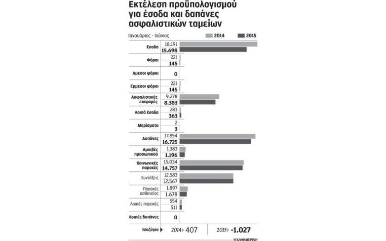 «Τρύπα» που ξεπερνά τα 6 δισ. ευρώ απειλεί τα ασφαλιστικά ταμεία