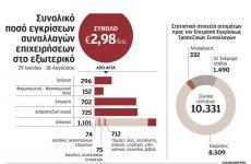 «Μαχαίρι» 40% στις εισαγωγές λόγω των capital controls