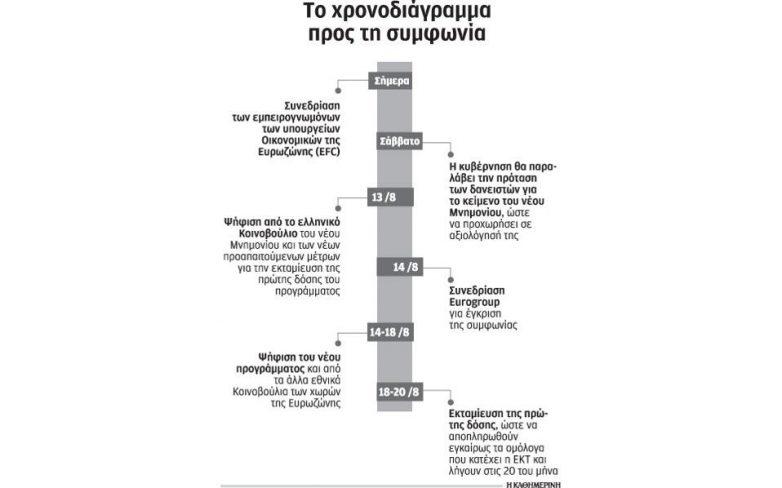 Πέντε κρίσιμα βήματα για να κλείσει η συμφωνία πριν από τις 20 Αυγούστου
