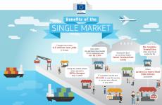 Βαθύτερη και δικαιότερη ενιαία αγορά της ΕΕ