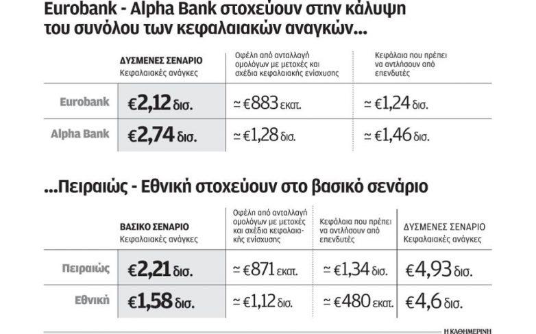 Alpha και Eurobank πέτυχαν τον στόχο