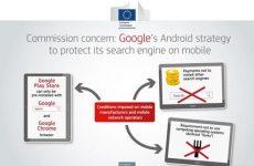 Αντιμονοπωλιακή νομοθεσία: η Ευρωπαϊκή Επιτροπή αιτιάται τη Google