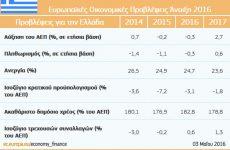 Εαρινές οικονομικές προβλέψεις 2016: Ανάπτυξη 1,6% στη ζώνη του ευρώ και 1,8% στην ΕΕ προβλέπει η Ευρωπαϊκή Επιτροπή