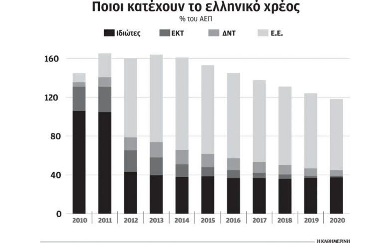 Απερρίφθη η προσφυγή 6.320 ομολογιούχων κατά του PSI τo 2012