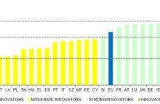 Εκθέσεις για την Έρευνα και Καινοτομία στην ΕΕ