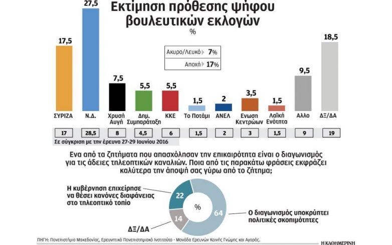 Δημοσκόπηση ΠΑΜΑΚ: Προβάδισμα 10% για τη Ν.Δ.