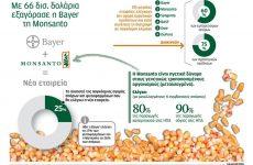 Ανατροπές στη διατροφή και στη γεωργία