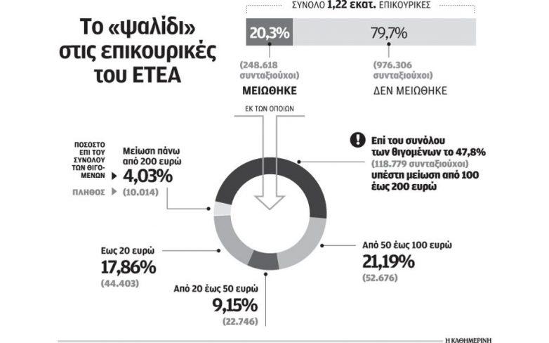 Μείωση σε 248.618 επικουρικές του ΕΤΕΑ