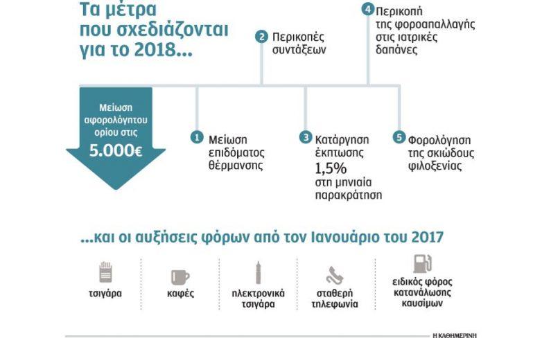 Πλήγμα σε νοικοκυριά και επιχειρήσεις τα μέτρα των 4,3 δισ. που ζητεί το ΔΝΤ
