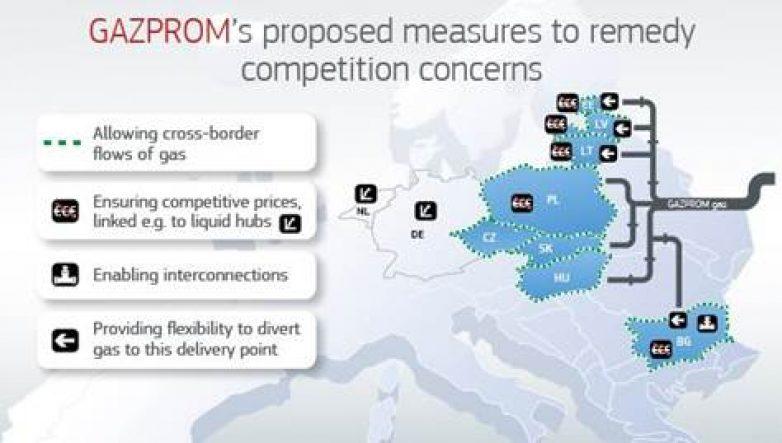 Υποβολή παρατηρήσεων επί των δεσμεύσεων της Gazprom για τις αγορές αερίου