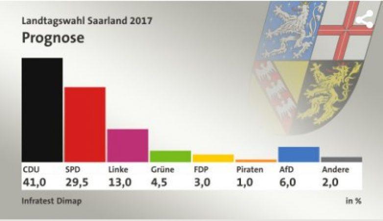 Exit poll: Πρώτο και με διαφορά το Χριστιανοδημοκρατικό Κόμμα στο Ζάαρ