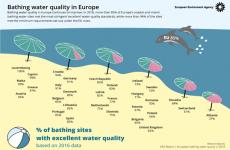 Πιο καθαρές παρά ποτέ οι περιοχές κολύμβησης στην Ευρώπη: στις πρώτες θέσεις η Ελλάδα