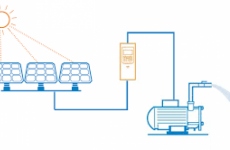 Άντληση νερού μέσω ηλιακής ενέργειας