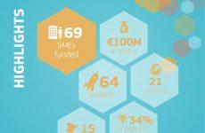 Επένδυση 100 εκατ. ευρώ για την ενίσχυση 69 μικρών καινοτόμων επιχειρήσεων