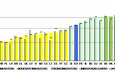 Καινοτομία στην ΕΕ: ανάγκη μεγαλύτερης προόδου