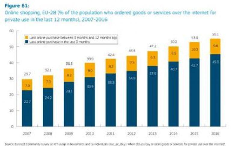 Αυξάνεται η προτίμηση των Ευρωπαίων στο ηλεκτρονικό διασυνοριακό εμπόριο