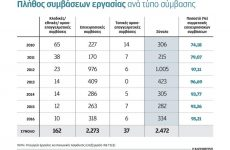 Στα πρόθυρα της διάλυσης έχει φθάσει ο Οργανισμός Μεσολάβησης-Διαιτησίας