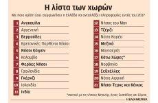 Στα χέρια των ελεγκτών οι τραπεζικοί λογαριασμοί Ελλήνων σε 21 χώρες