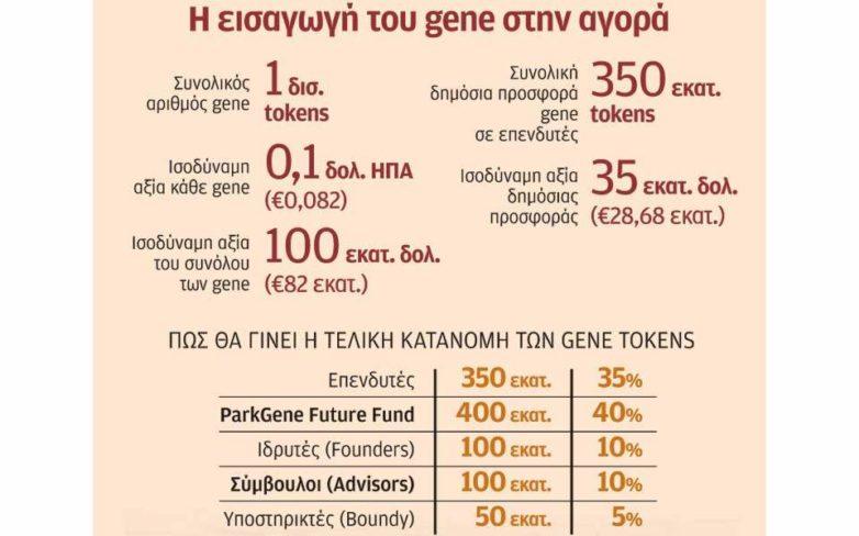 Κυκλοφόρησε στην αγορά το πρώτο ελληνικό κρυπτονόμισμα