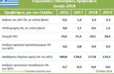 Ελλάδα: Ανοίγεται νέο κεφάλαιο ανάπτυξης