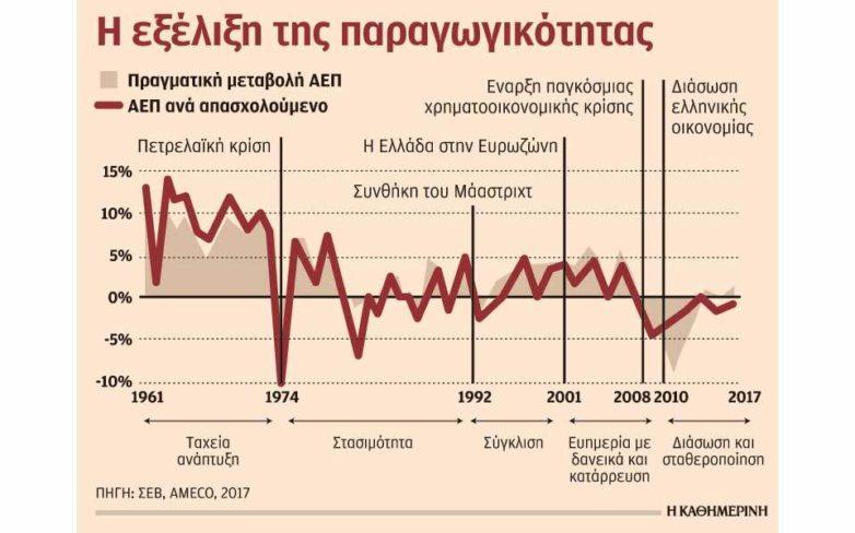 «Καμπανάκι» από ΣΕΒ για μείωση παραγωγικότητας παρά την ανάπτυξη