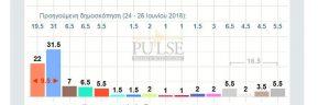 Δημοσκόπηση Pulse: Προβάδισμα 9,5 μονάδων για ΝΔ έναντι ΣΥΡΙΖΑ