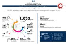 «ΦιλόΔημος II»: Εντάξεις Πράξεων ύψους 8,5 εκατ. ευρώ