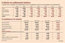 Αντί να μειώνονται, αυξάνονται οι δημόσιοι υπάλληλοι