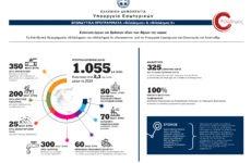 «ΦιλόΔημος II»: Εντάξεις Πράξεων ύψους 11,2 εκατ. ευρώ