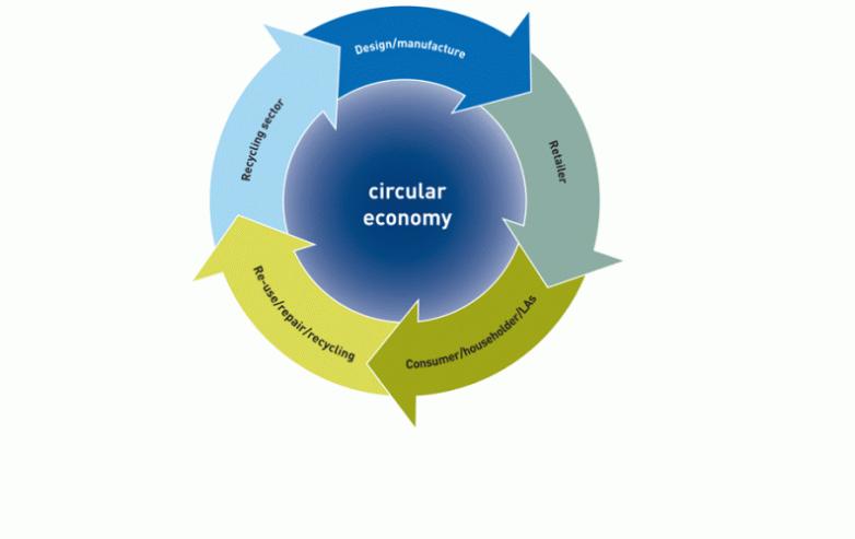 «Κλείσιμο του κύκλου»: Η Ευρ.Επιτροπή υλοποιεί σχέδιο δράσης για την κυκλική οικονομία
