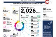 «ΦιλόΔημος»: Εντάξεις πράξεων ύψους 7,7 εκατ. ευρώ